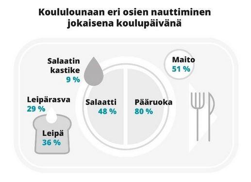 UEF_blogitekstin kuva syödyistä aterian osista